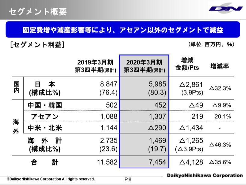 セグメント別利益高-ダイキョーニシカワ