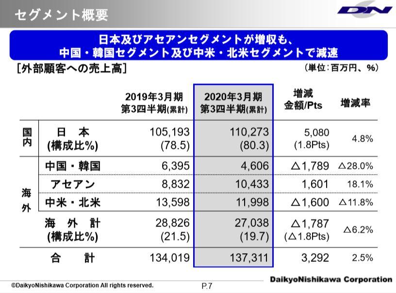 セグメント別売上高-ダイキョーニシカワ