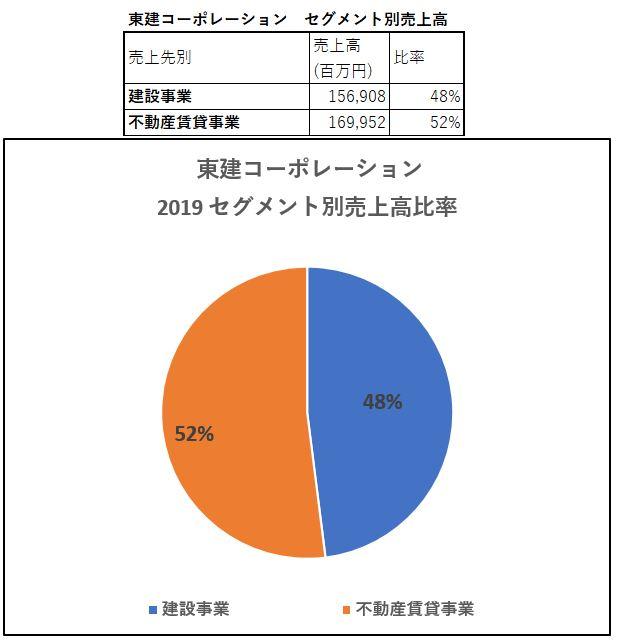 セグメント別売上高-東建コーポレーション