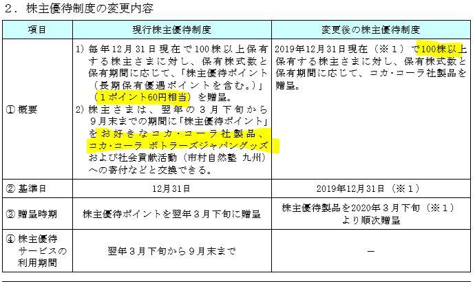 株主優待改悪、廃止1.