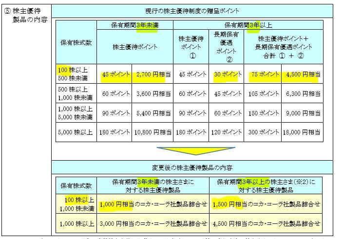 株主優待改悪、廃止2.