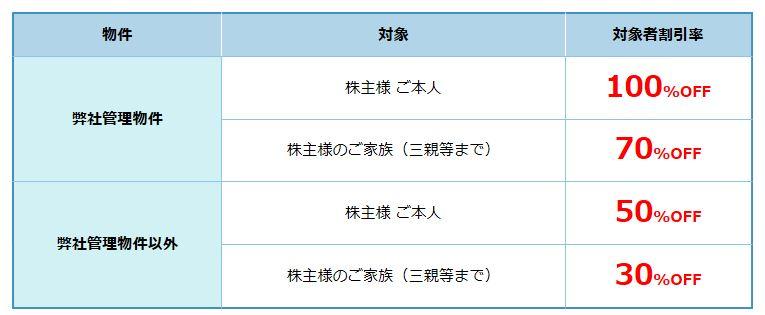 株主優待-自社関連サービス2