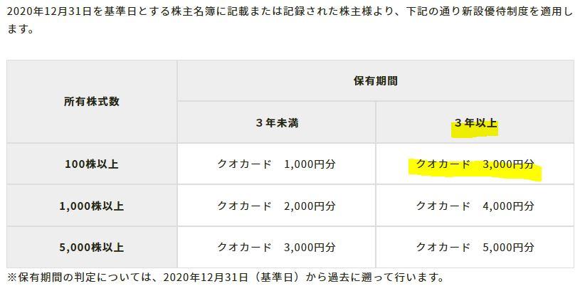 株主優待-QUOカード3000円-ニチリン