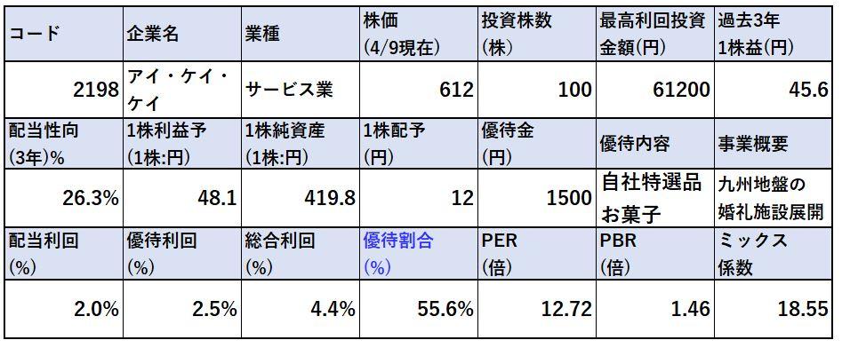 株価指標-アイ・ケイ・ケイ