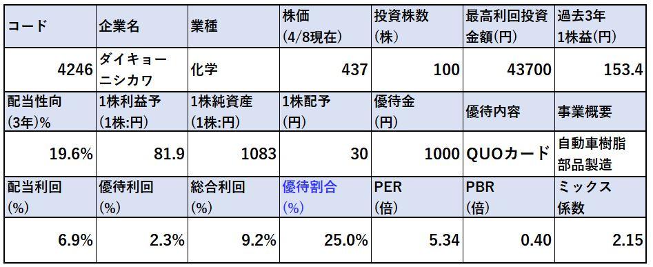 株価指標-ダイキョーニシカワ