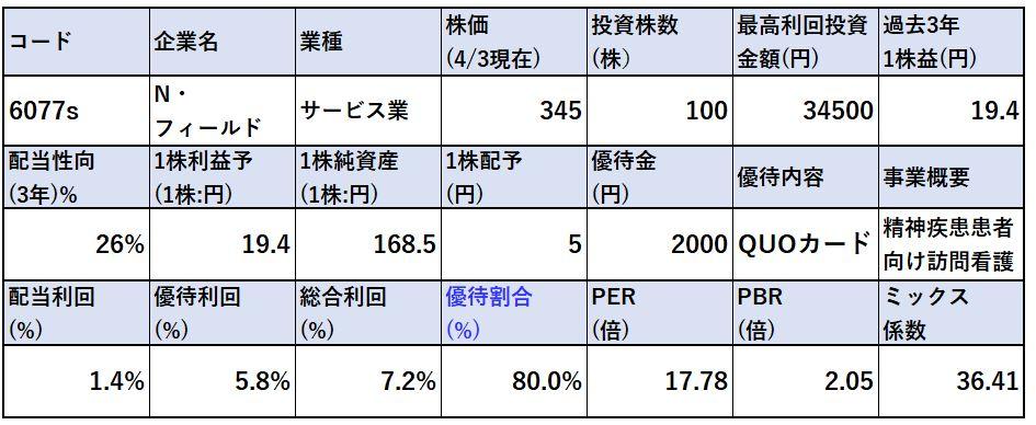株価指標-N・フィールド