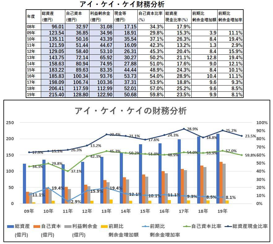 財務分析-アイ・ケイ・ケイ