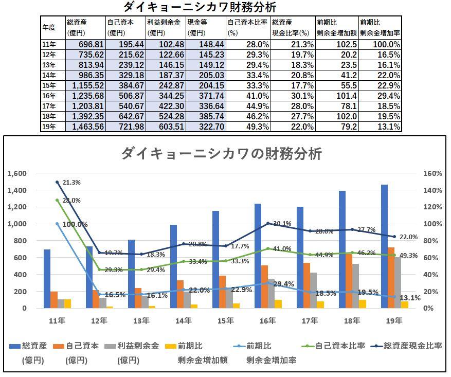 財務分析-ダイキョーニシカワ