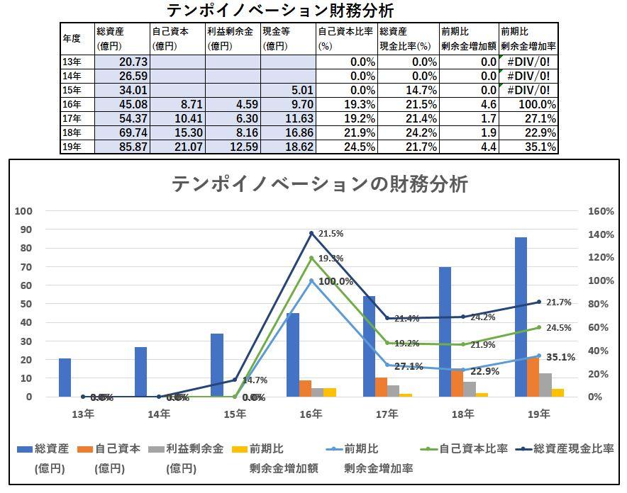 財務分析-テンポイノベーション