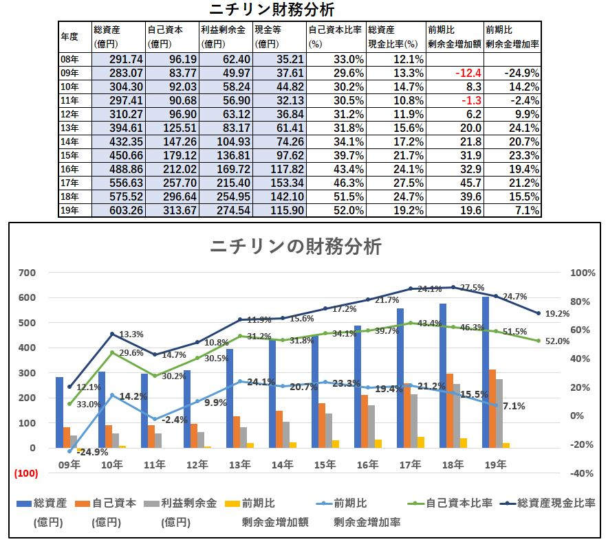 財務分析-ニチリン