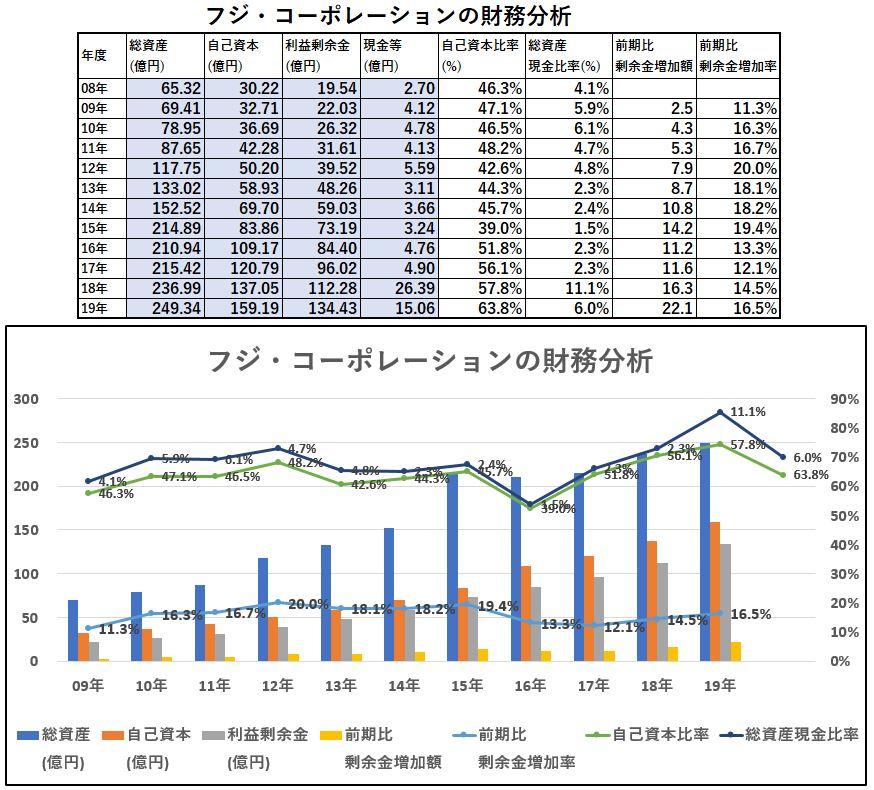 財務分析-フジ・コーポレーション