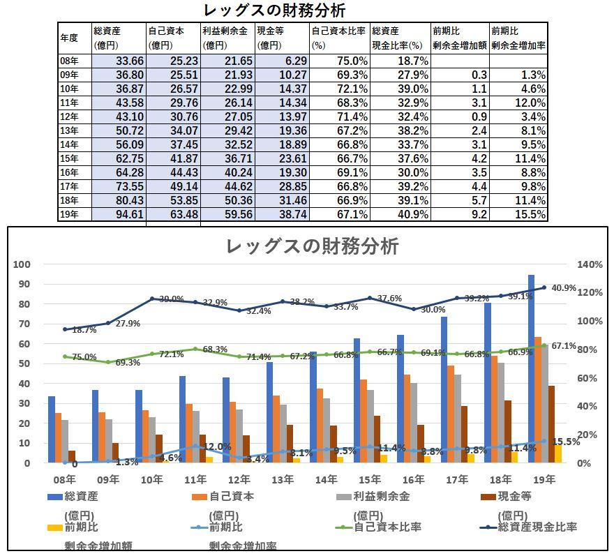 財務分析-レッグス