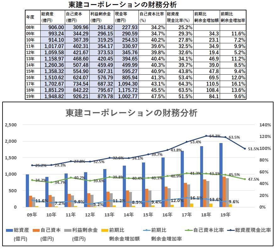 財務分析-東建コーポレーション