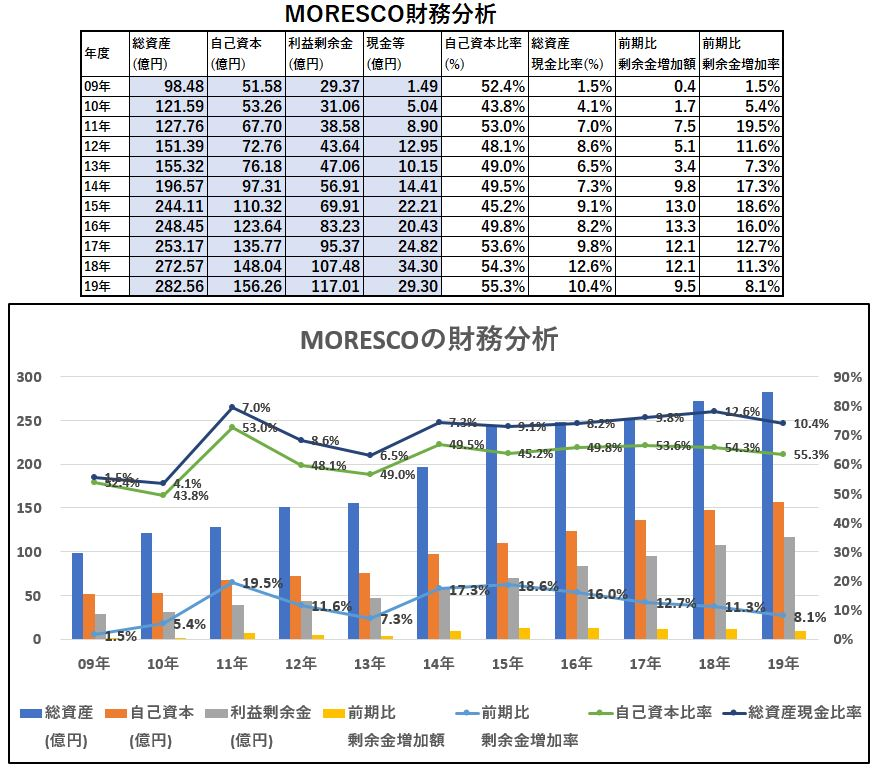 財務分析-MORESCO
