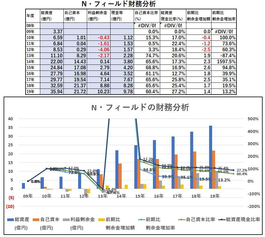 財務分析-N・フィールド
