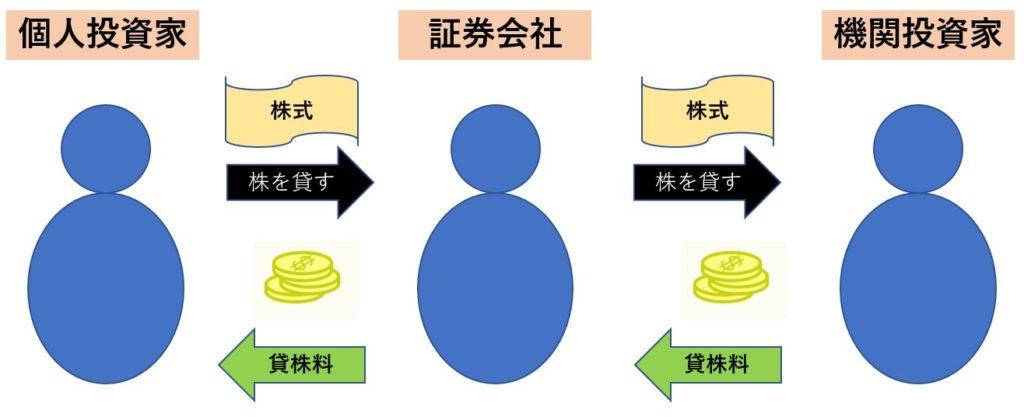 貸株サービス-イメージ