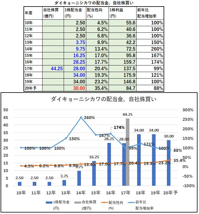 配当金、自社株買い-ダイキョーニシカワ