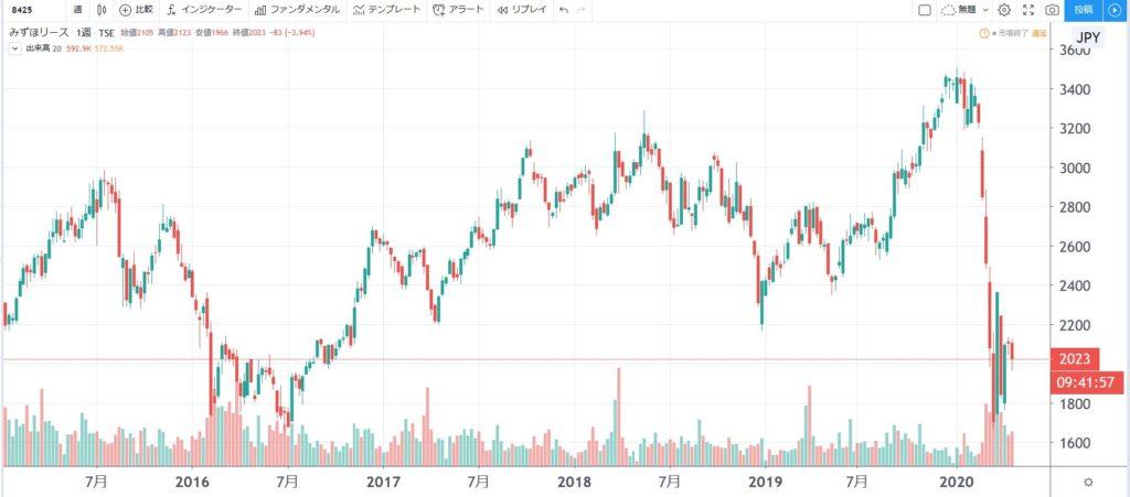 5年株価チャート-みずほリース