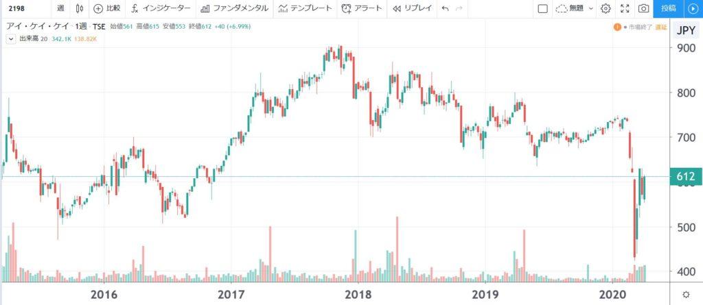5年株価チャート-アイ・ケイ・ケイ