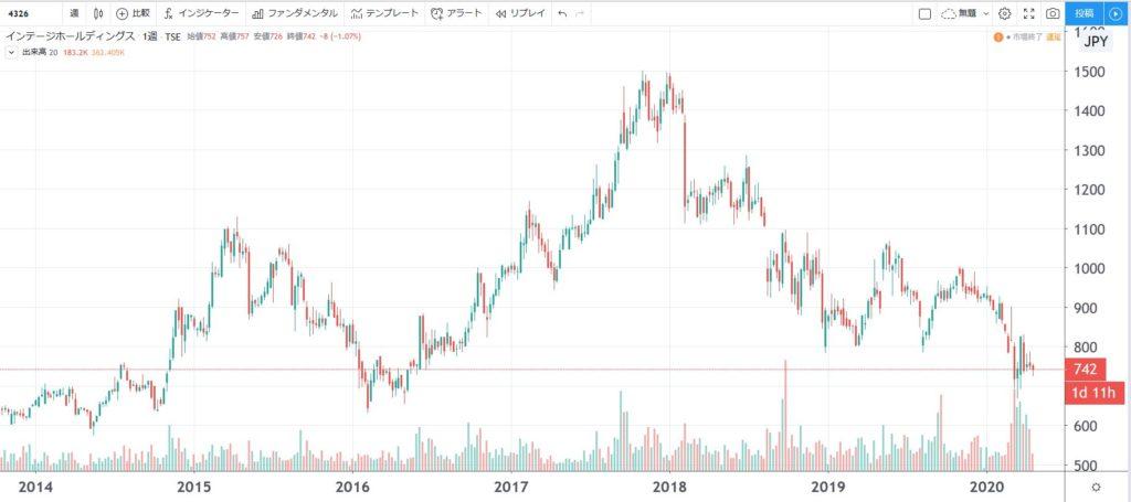 5年株価チャート-インテージホールディングス