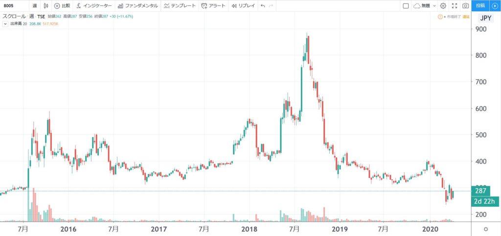 5年株価チャート-スクロール
