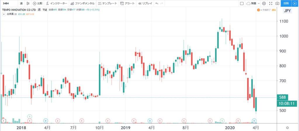 5年株価チャート-テンポイノベーション