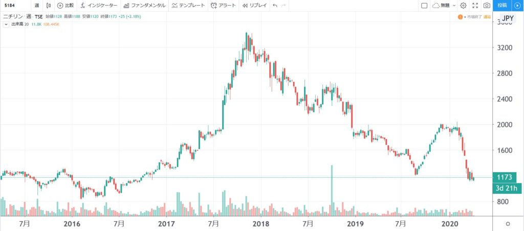 5年株価チャート-ニチリン