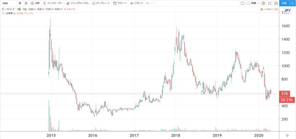 5年株価チャート-ビーロット