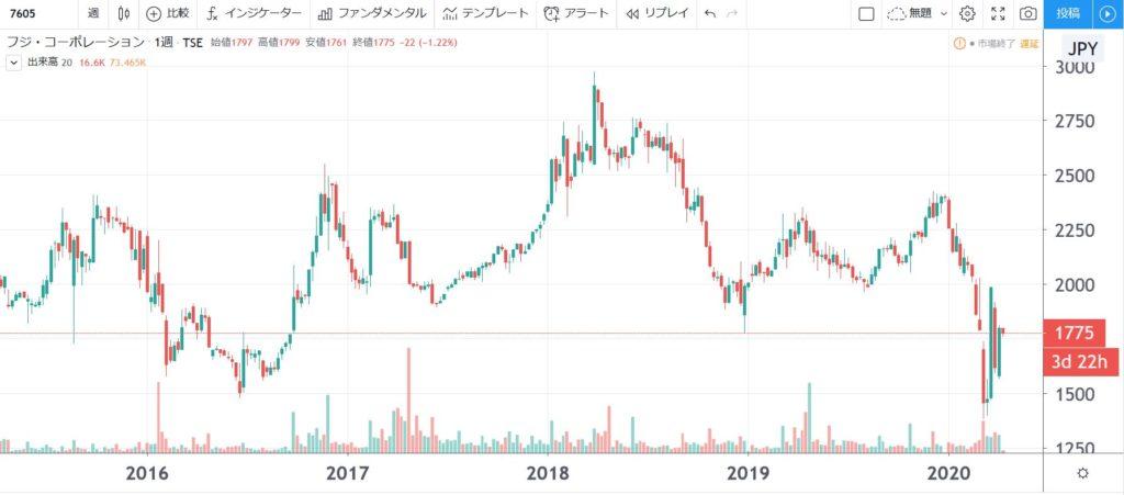 5年株価チャート-フジ・コーポレーション