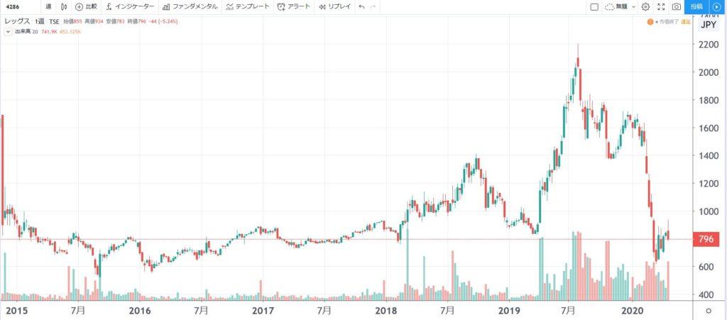 5年株価チャート-レッグス