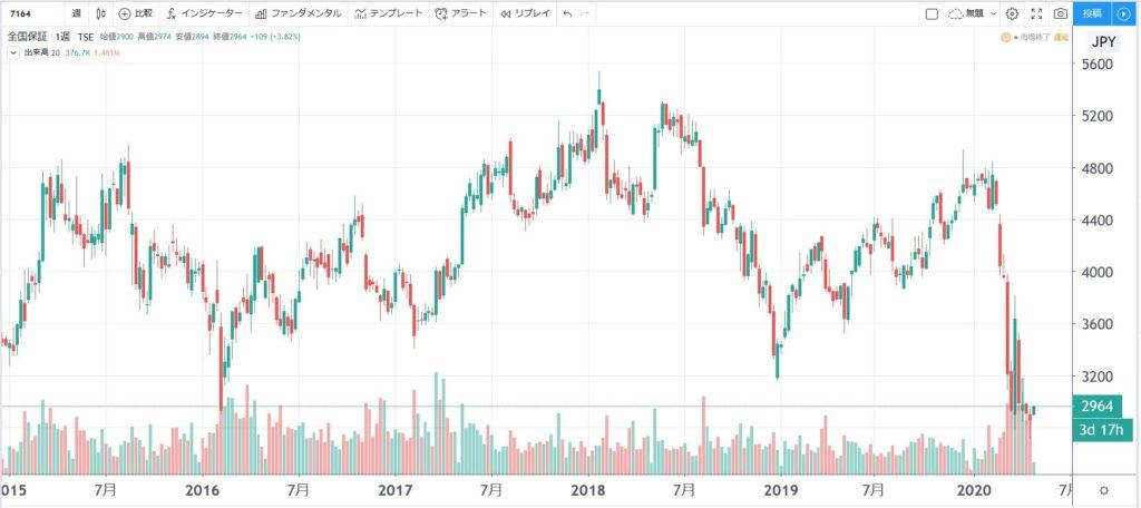 5年株価チャート-全国保証