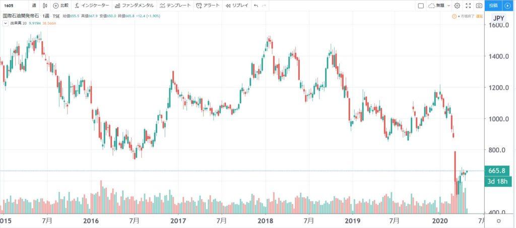 5年株価チャート-国際石油開発帝石