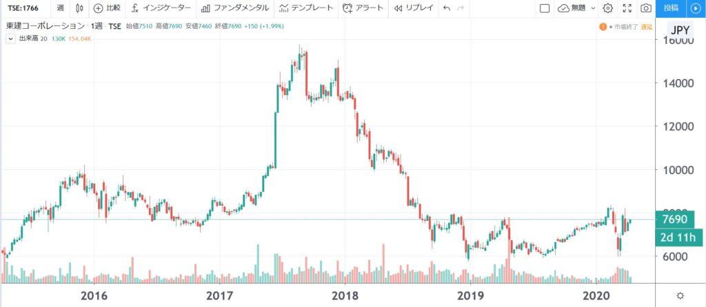 5年株価チャート-東建コーポレーション
