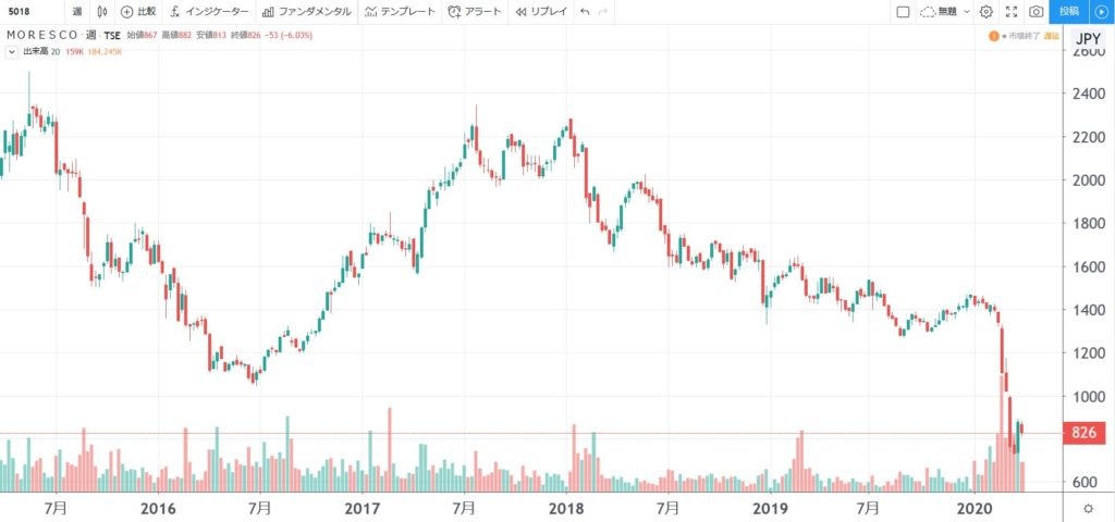 5年株価チャート-MORESCO