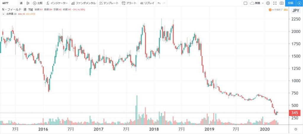 5年株価チャート-N・フィールド