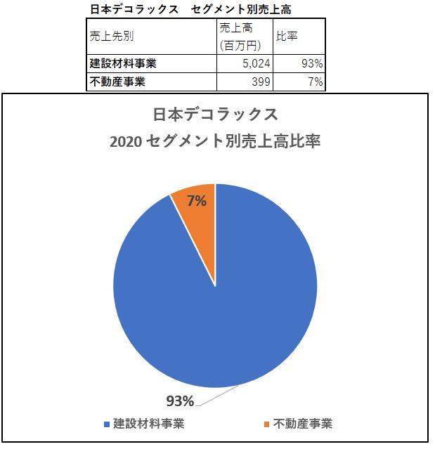 セグメント別情報-日本デコラックス
