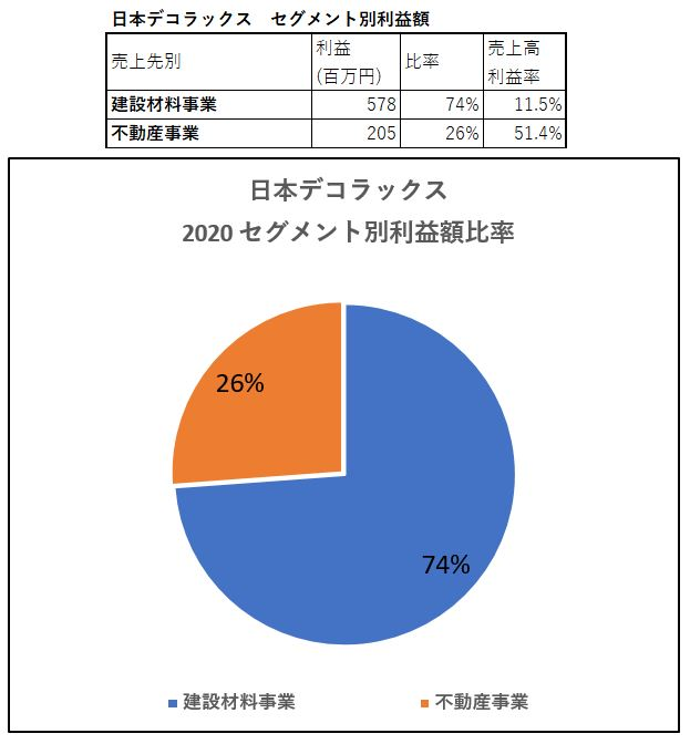 セグメント別情報2-日本デコラックス