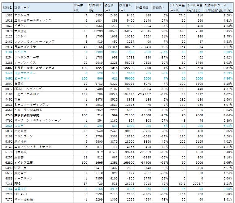 ネオモバ-高配当株-2020.4-PF1