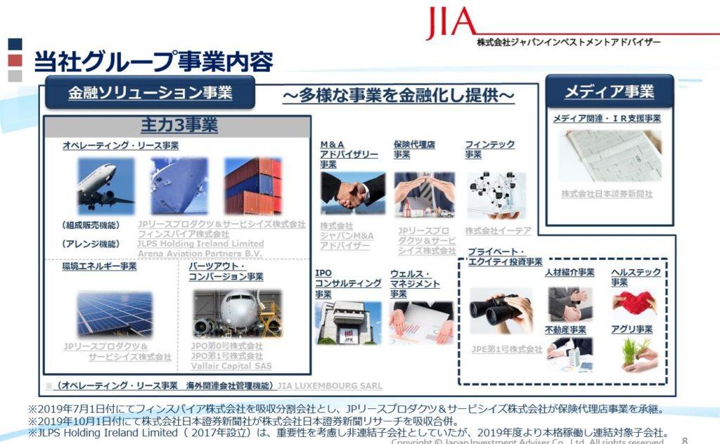 事業概要1.ジャパンインベストメントアドバイザー