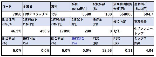 各種指標-日本デコラックス