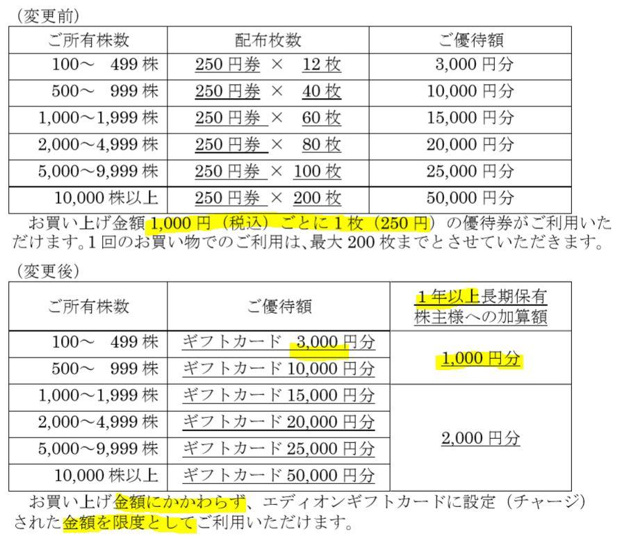 株主優待-自社ギフトカード
