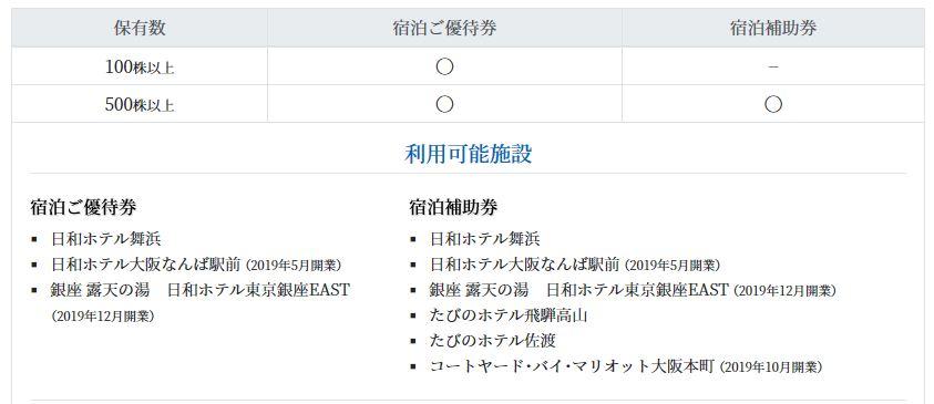 株主優待-12000円分の宿泊優待券