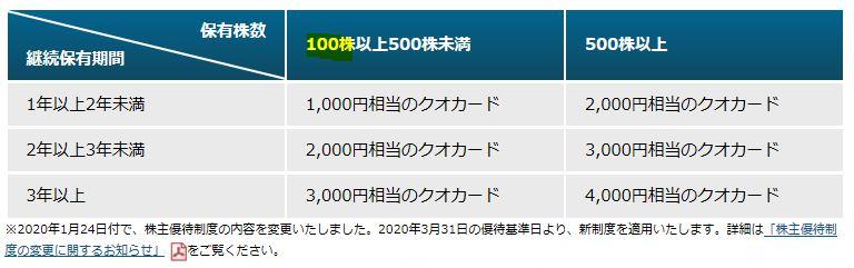 株主優待-QUOカード3000円