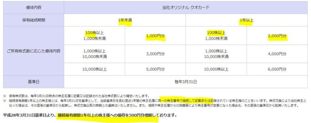 株主優待.QUOカード2000円
