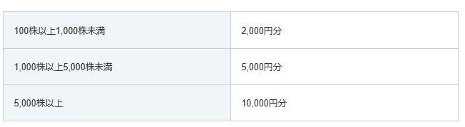 株主優待2-タイムズチケット2000円