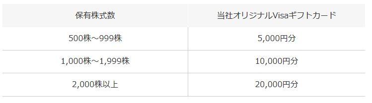 株主優待Visaギフトカード5000円