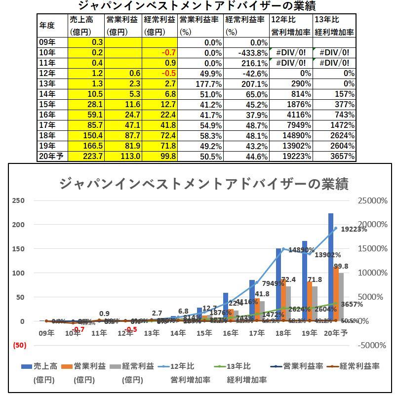 業績-ジャパンインベストメントアドバイザー