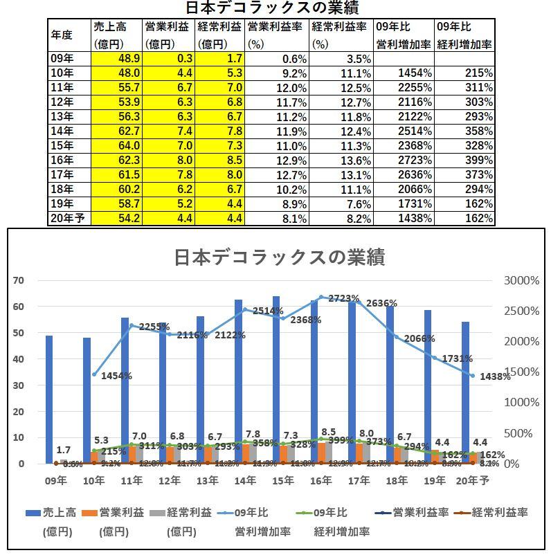 業績-日本デコラックス