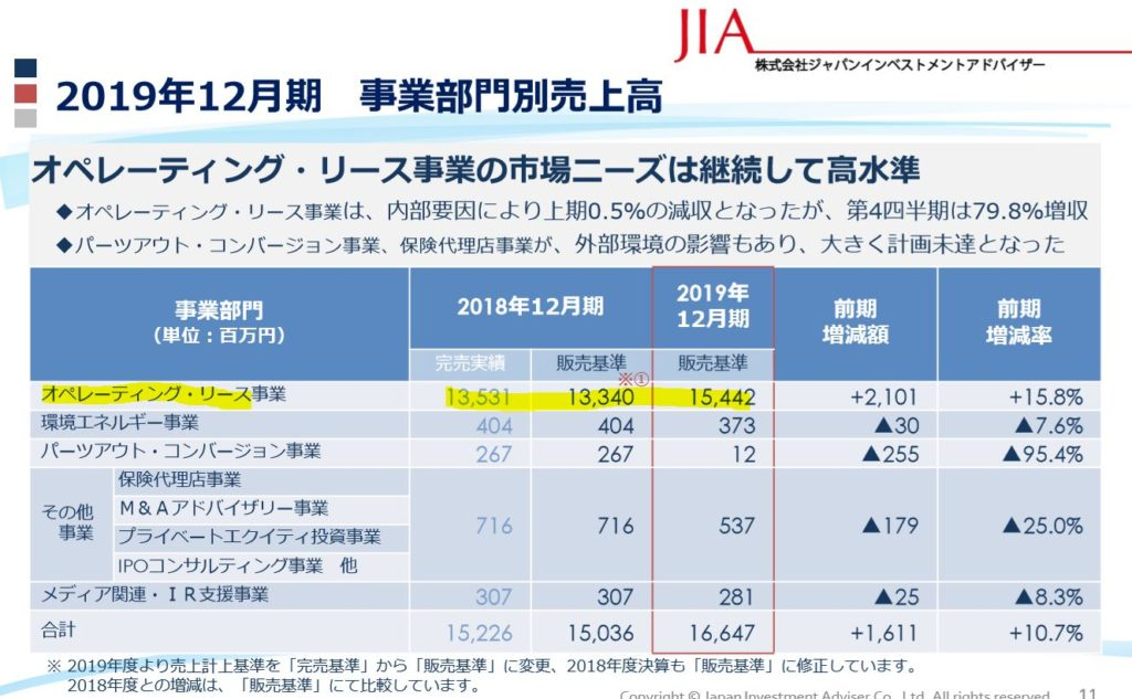 決算説明2.ジャパンインベストメントアドバイザー