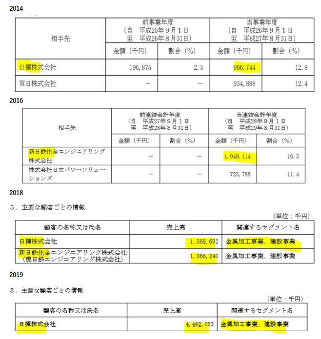 決算説明5.日創プロニティ